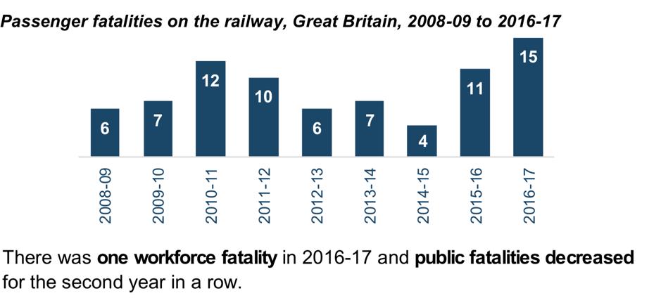 Passenger fatalities on the railways.