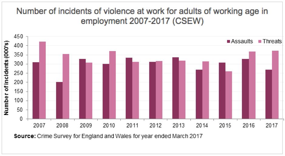 Violence at work statistics