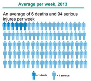 Motorcycle accident statistics